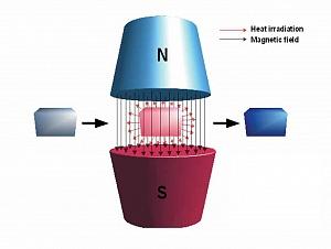 Иллюстрация магнитокалорического эффекта. Источник: Mirsad Todorovac